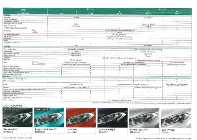 Senarai Harga Terkini Perodua Myvi Baru 2020-Kereta